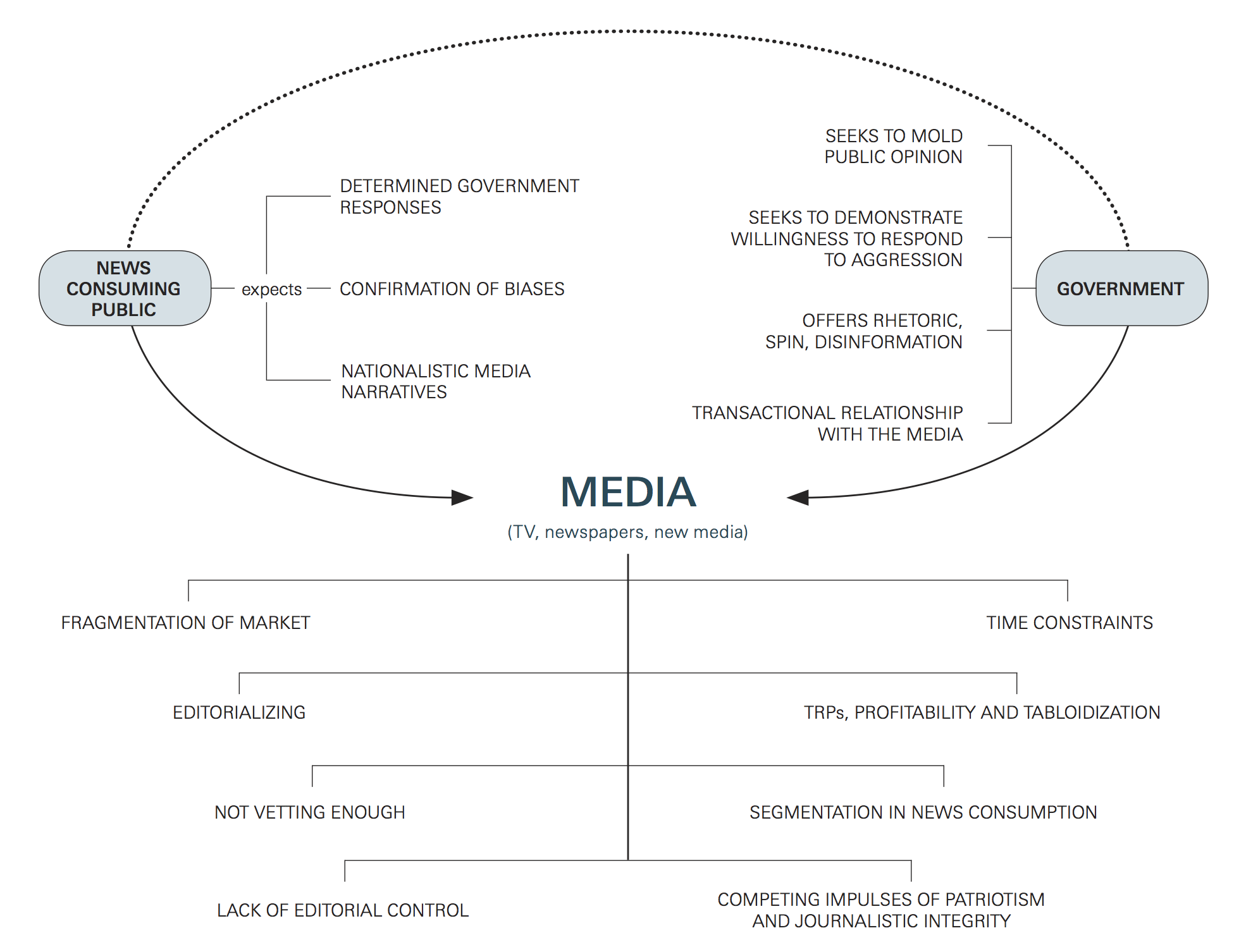 relationship between the government and the media media essay Start studying chapter 7 which of the following best describes the relationship between the government and the media in the the pentagon papers were.